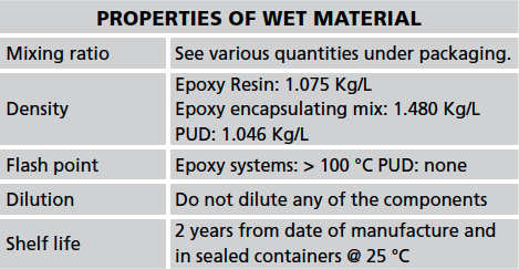 abe Construction Chemicals abescreed QC Properties of Wet Material