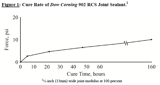 Dow-Corning-902-RCS-Joint-Sealant-Cure rate