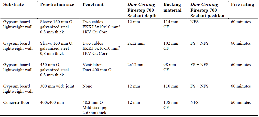 abe Construction Chemicals - Dow Corning Firestop 700 - Fire Rating Test Report3