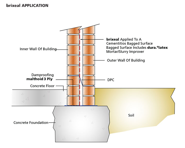 abe-Waterproofing-Of-Walls-Using-brixeal