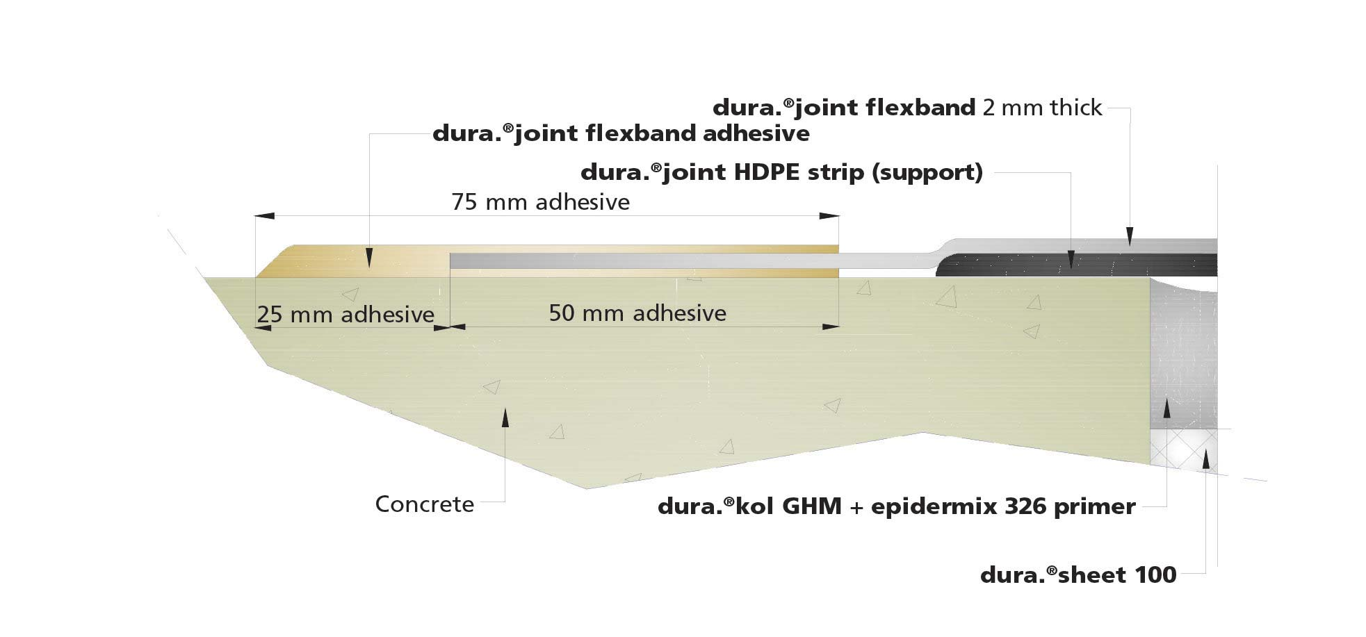 dura-joint-flexband-illustration2