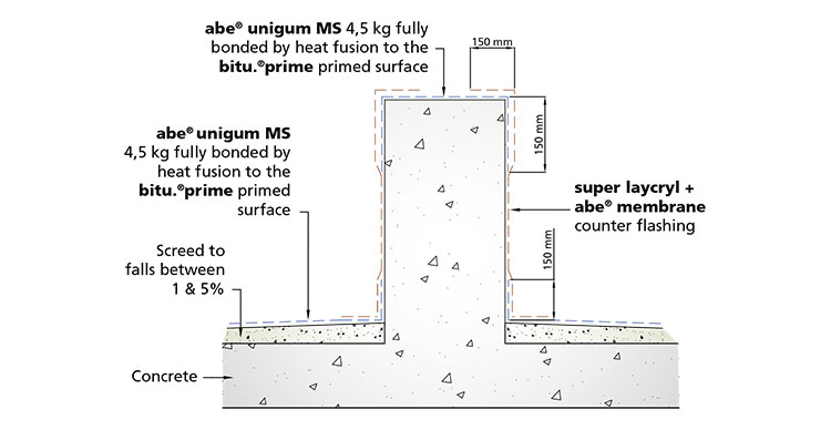 abe-Waterproofing-Flat-Screeded-Roof-Single-Layer-Index-Fidia-P-or-abe-unigum-or-abe-unigum-MS-2
